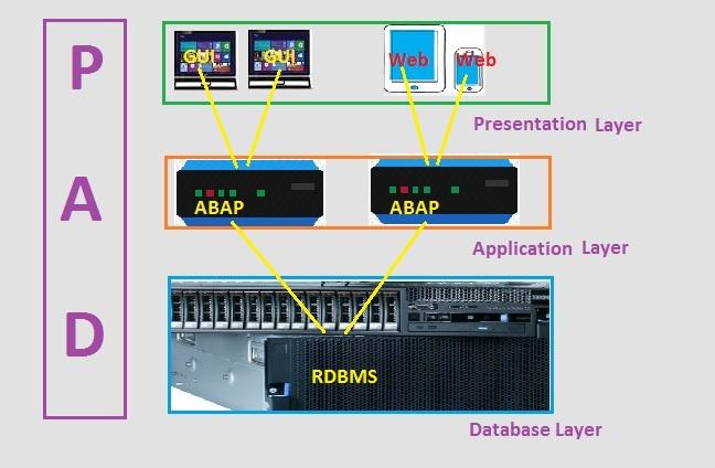 Interesting details of Application Server |