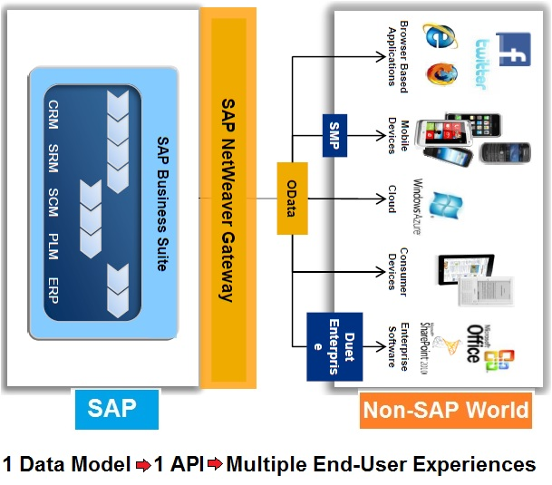 OData and SAP Netweaver Gateway  Part I  Introduction |