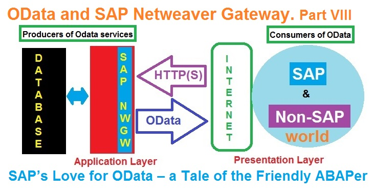 OData and SAP Netweaver Gateway  Part VIII  SAP's Love for OData – a