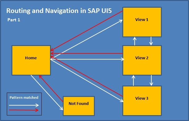 Practical Explanation of Navigation & Routing in SAPUI5 |