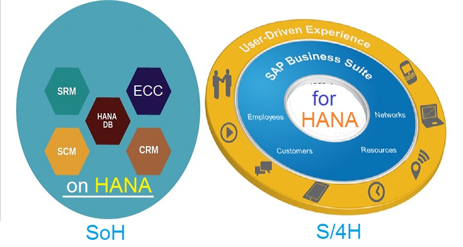 What is the difference between Suite on HANA & S/4 HANA? |