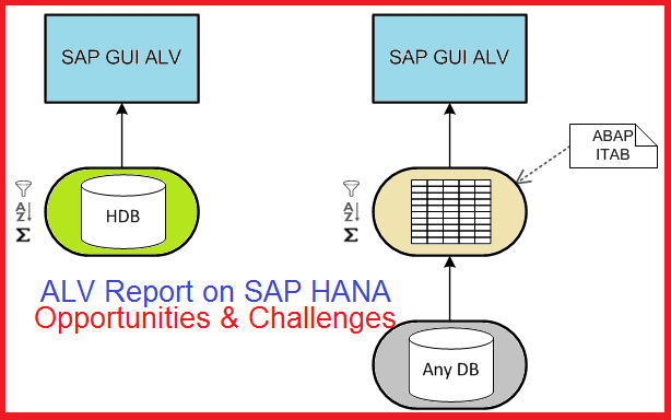 Has ALV Report survived the Fiori evolution in S/4HANA? |