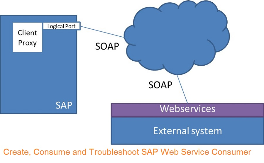 How to create and consume external Web Services from SAP ABAP? |