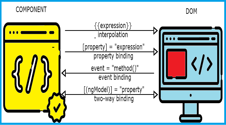 Expression Binding Overview in SAPUI5 for Beginners |