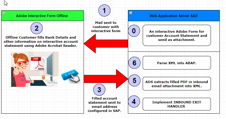 How to Develop Offline Adobe Forms in SAP? |